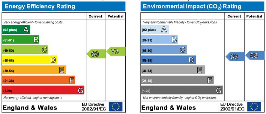 EPC Graph for Hazel Copse, Chippenham