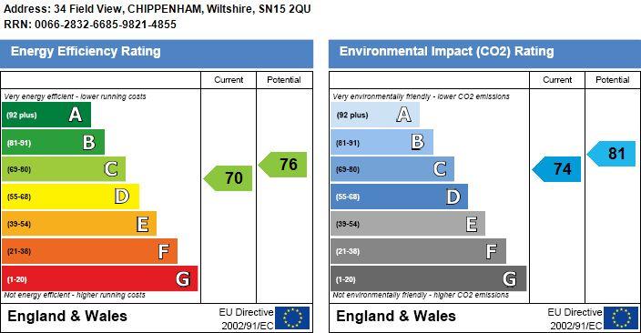 EPC Graph for Field View, Chippenham