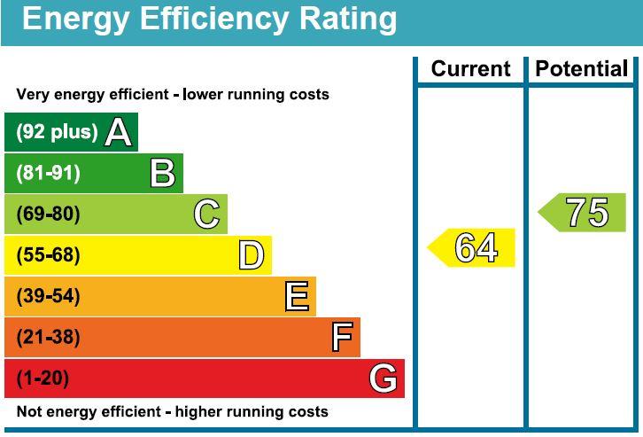 EPC Graph for Warwick Close, Chippenham, Wiltshire