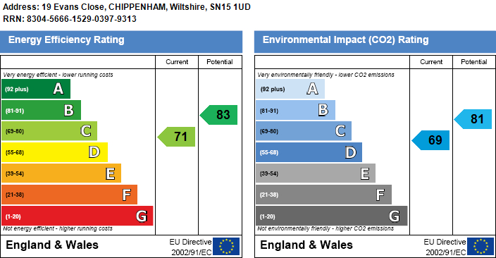 EPC Graph for Evans Close, Chippenham