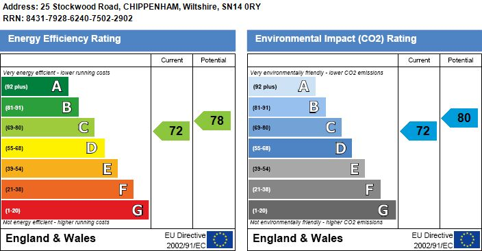EPC Graph for Stockwood Road, Chippenham