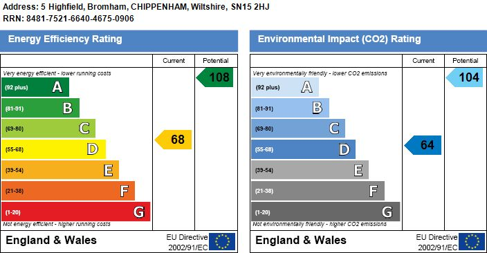 EPC Graph for Bromham, Chippenham