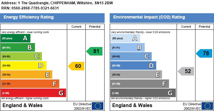 EPC Graph for The Quadrangle, Chippenham