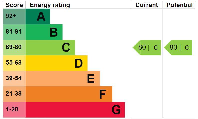 EPC Graph for Redwing Avenue, Cepen Park North, Chippenham