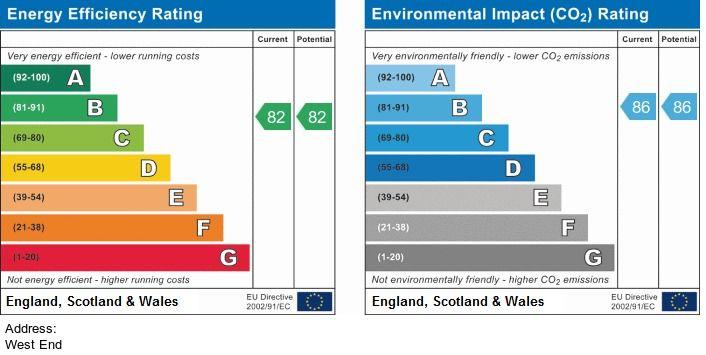 EPC Graph for Farmer Close, Chippenham, Wiltshire