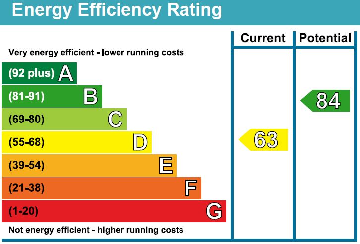 EPC Graph for Montague Close, Chippenham
