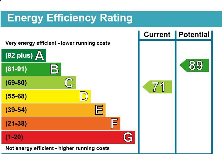EPC Graph for Elizabeth Place, Pewsham, Chippenham