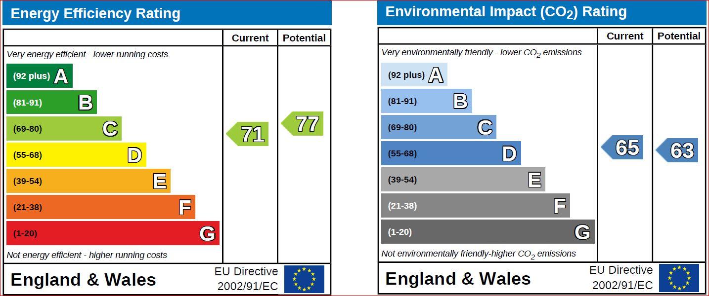 EPC Graph for Victoria Drive, Chippenham