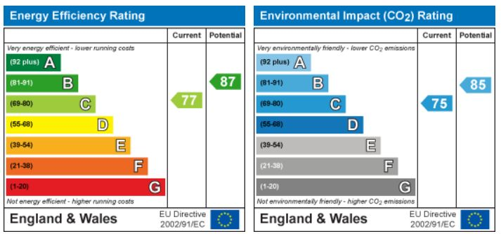 EPC Graph for Linnet Road, Calne