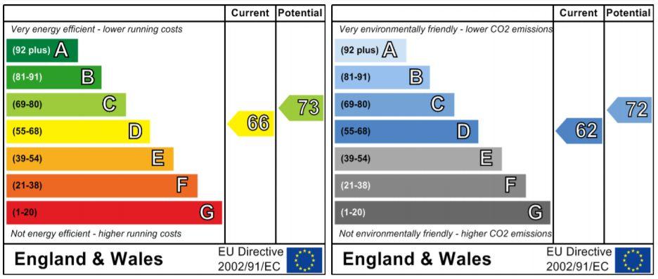EPC Graph for Greenway Lane, Chippenham