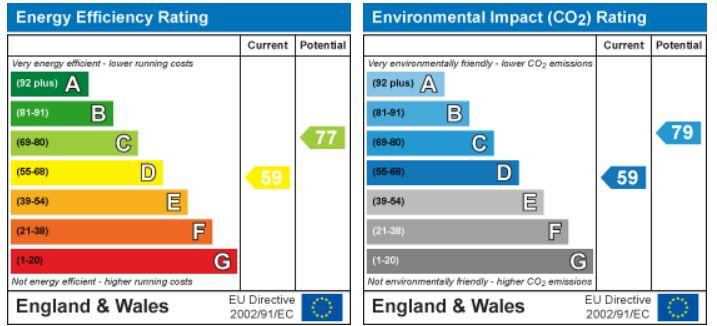 EPC Graph for Lowden, Chippenham