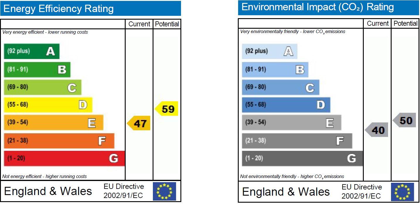 EPC Graph for Tamworth Drive, Shaw, Swindon
