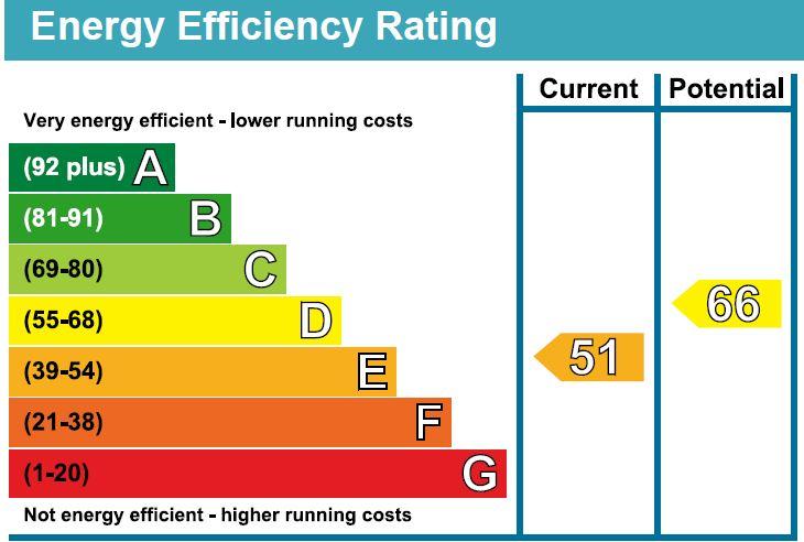 EPC Graph for Malmesbury Road, Chippenham
