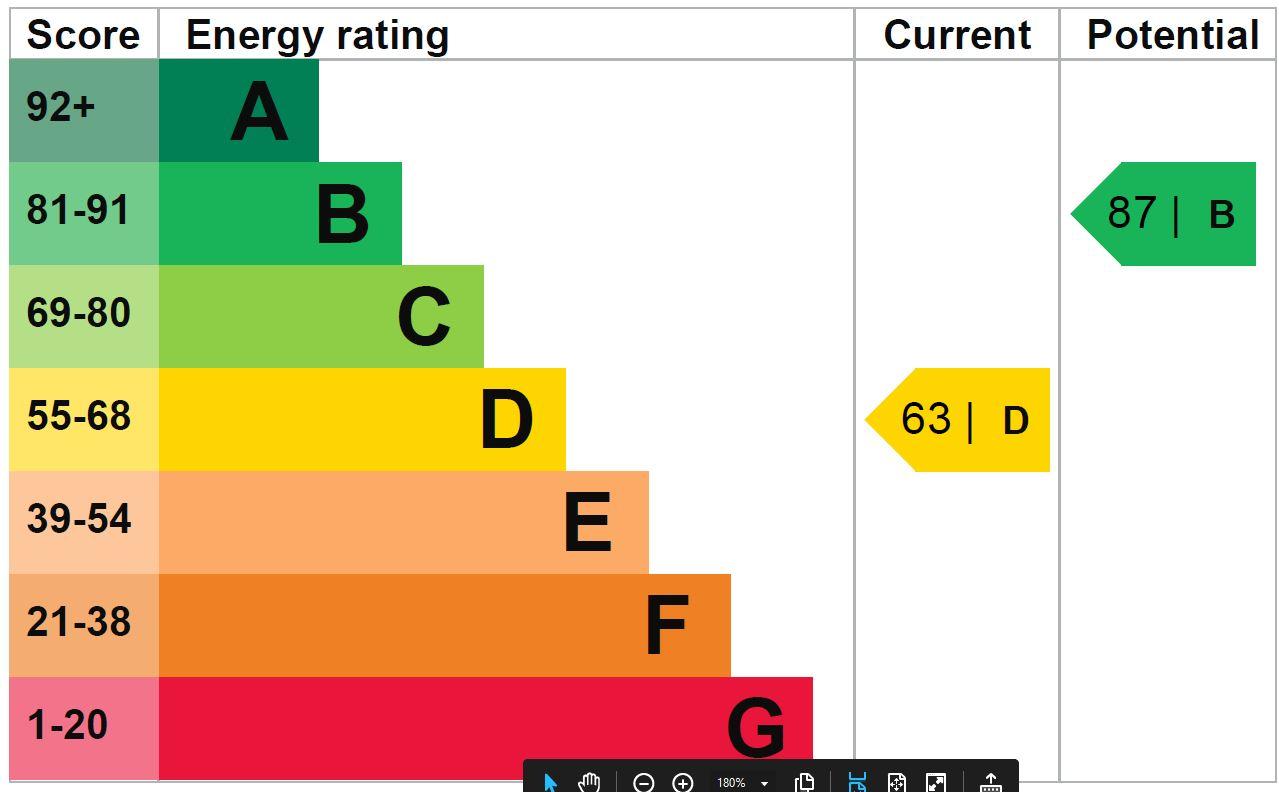 EPC Graph for Oldbury Prior, Calne