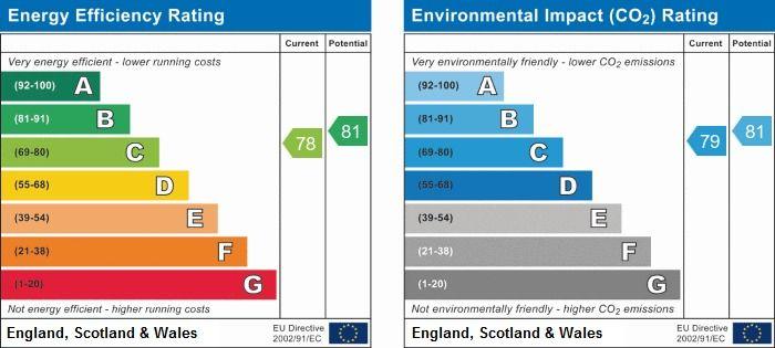 EPC Graph for Primrose Close, Luton