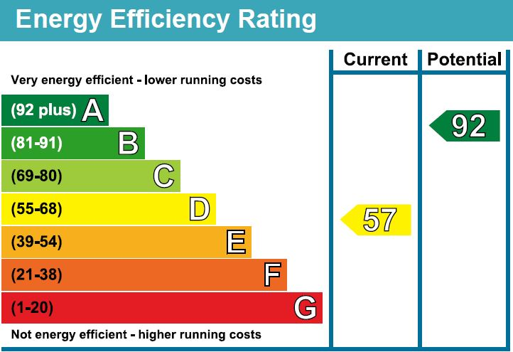 EPC Graph for Stockley Cottages, Stockley, Calne