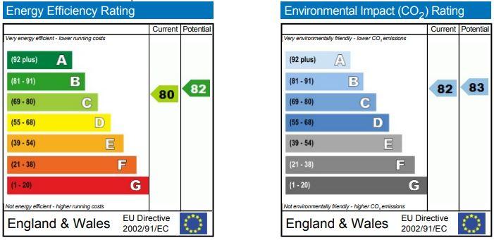 EPC Graph for Skylark Road, Melksham
