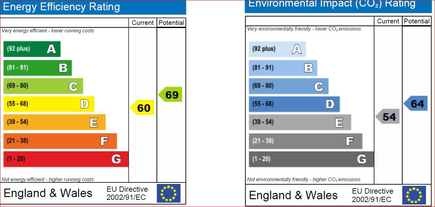 EPC Graph for Kington St Michael, Chippenham