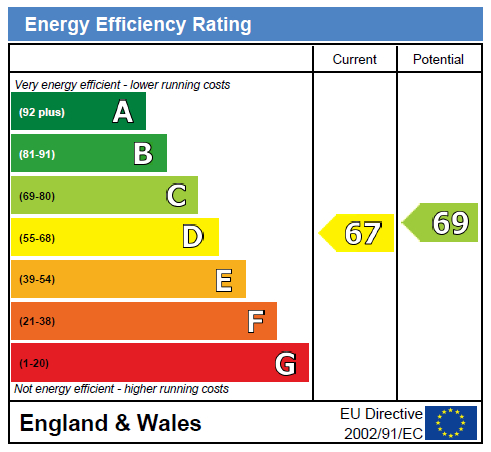 EPC For Portslade, East Sussex