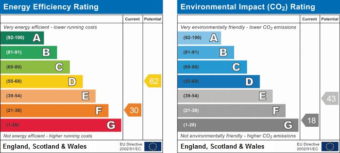 EPC Graph for School Lane, Burscough.