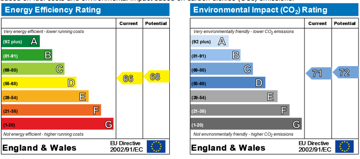 EPC Graph for Park Road, Ormskirk
