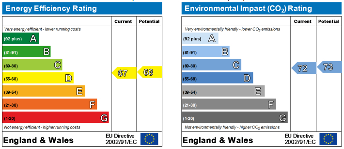 EPC Graph for Park Road (Student), Ormskirk