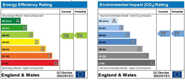 EPC Graph for Park Road , Ormskirk