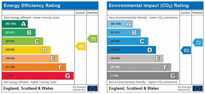 EPC Graph for Cromfield, Aughton