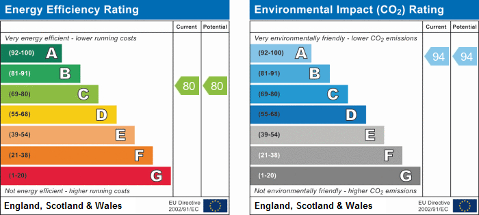EPC Graph for Brookside, Aughton Street, Ormskirk