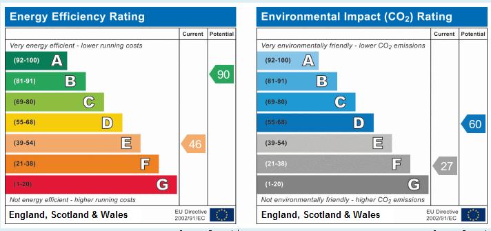 EPC Graph for Pinfold Lane, Scarisbrick