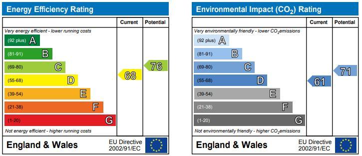EPC Graph for Halsall Road, Halsall