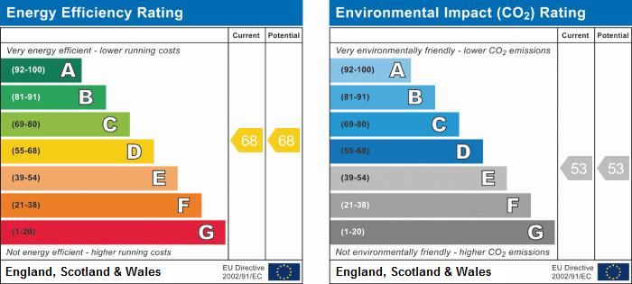 EPC Graph for Ainscough Mill, Mill Lane, Burscough