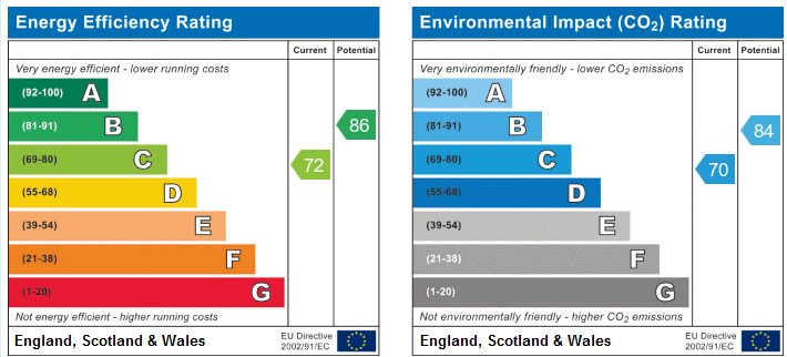 EPC Graph for Brookhouse Road, Ormskirk