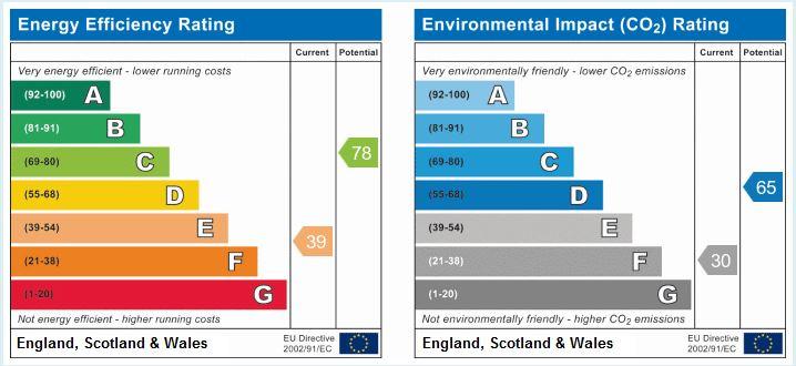 EPC Graph for Heyescroft, Bickerstaffe, Ormskirk