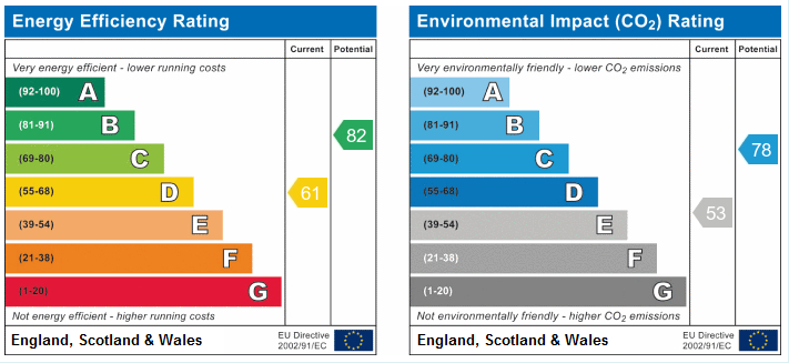 EPC Graph for Meadow Close, Westhead