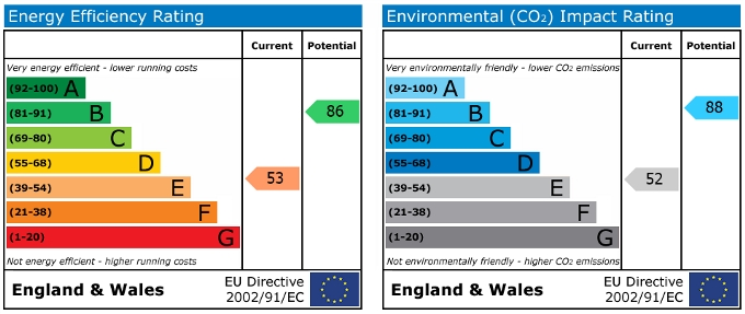 EPC Graph for Ormskirk Road, Skelmersdale
