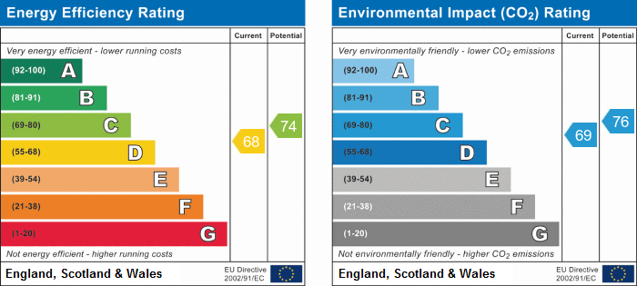 EPC Graph for Rothwell Drive, Aughton