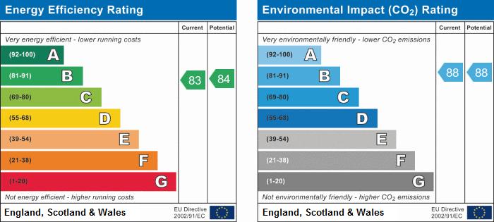 EPC Graph for Grammar School Gardens, Ormskirk