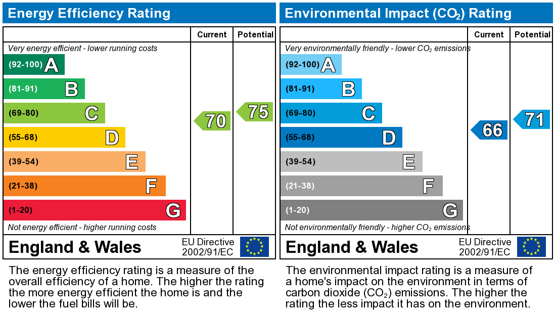 EPC Graph for Taylor Street, Skelmersdale
