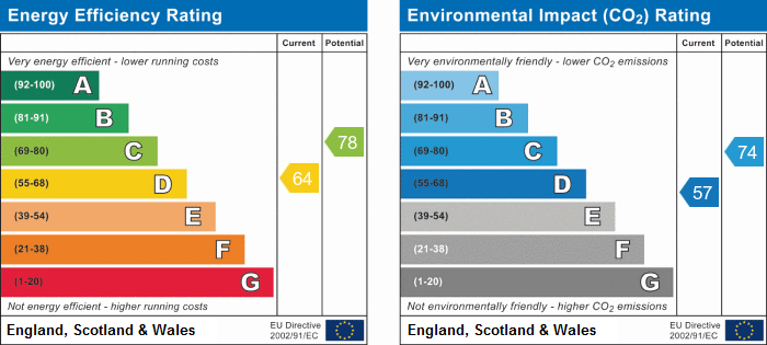 EPC Graph for Wellfield Lane, Lathom