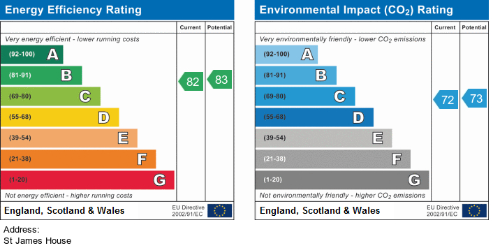 EPC Graph for Aughton Park Drive, Ormskirk