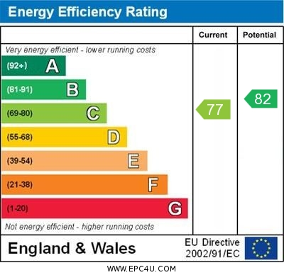 EPC Graph for High Moss, Ormskirk
