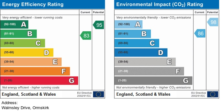 EPC Graph for Walmsley Drive, Ormskirk