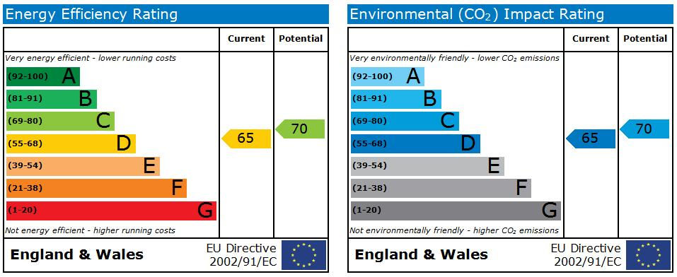 EPC Graph for Halsall Lane, Ormskirk