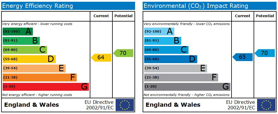 EPC Graph for Stanley Street, Ormskirk