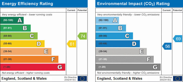 EPC Graph for High Moss, Ormskirk.