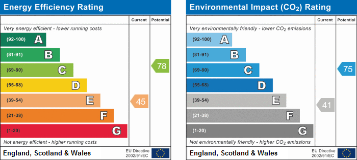 EPC Graph for Marians Drive, Ormskirk