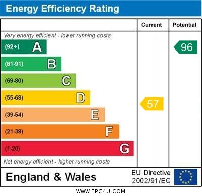 EPC Graph for Burscough, Ormskirk, Lancashire