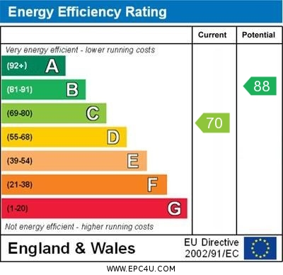 EPC Graph for Westhead, Ormskirk