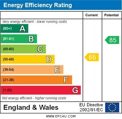 EPC Graph for Beechtrees, Skelmersdale